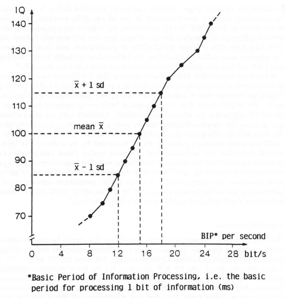 IQ-speed