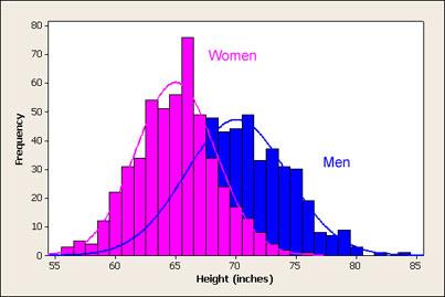 men_women_height_histogram